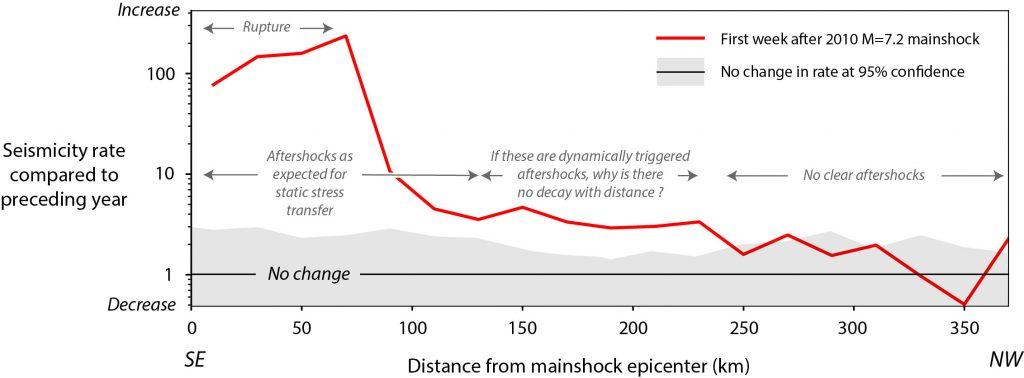 Earthquake Alert Network | sciencesprings