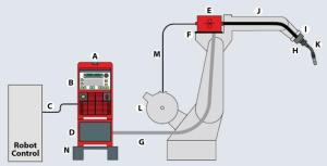 Anatomy of a robotbased welding system  The Fabricator