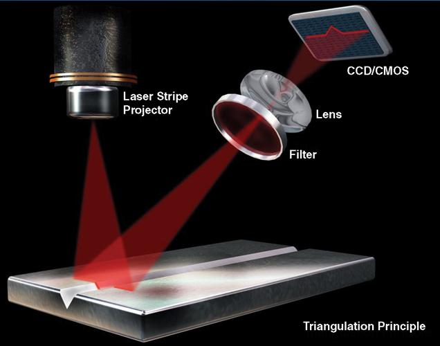 Exploring The Versatility Of Laser Vision Systems The Fabricator
