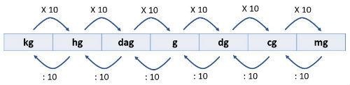 Tabela de conversão de massa