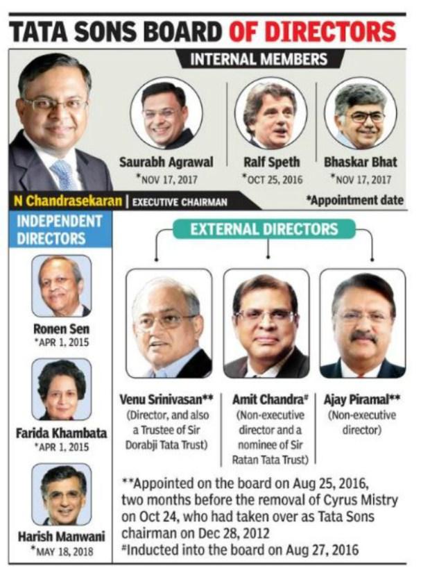 Tata Sons Board