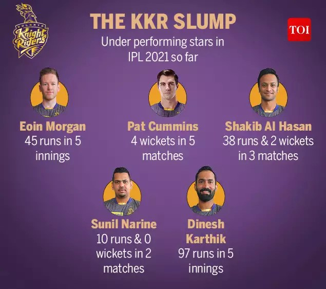 pbks vs kkr: IPL 2021 Preview, PBKS vs KKR: Punjab, Kolkata hope for change in fortunes | Cricket News - Times of India | Latest News Live | Find the all top headlines, breaking news for free online April 26, 2021
