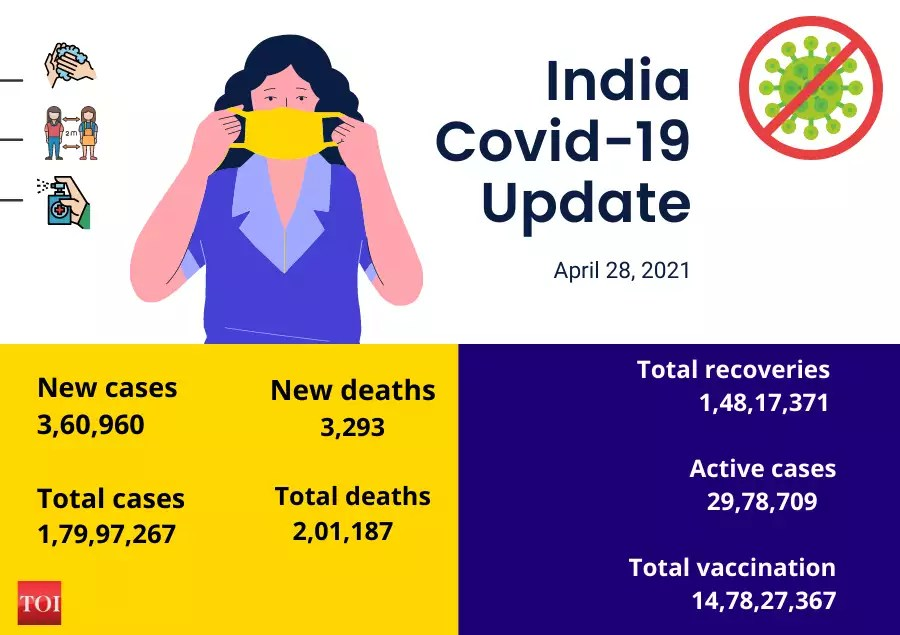 Covid vaccine registration India: States unsure of vaccination Phase 3 | India News – Times of India
