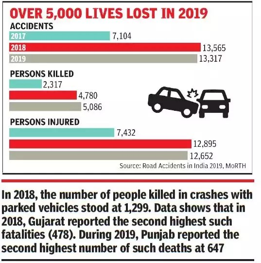 Deaths due to hitting parked vehicles double | India News - Times of India
