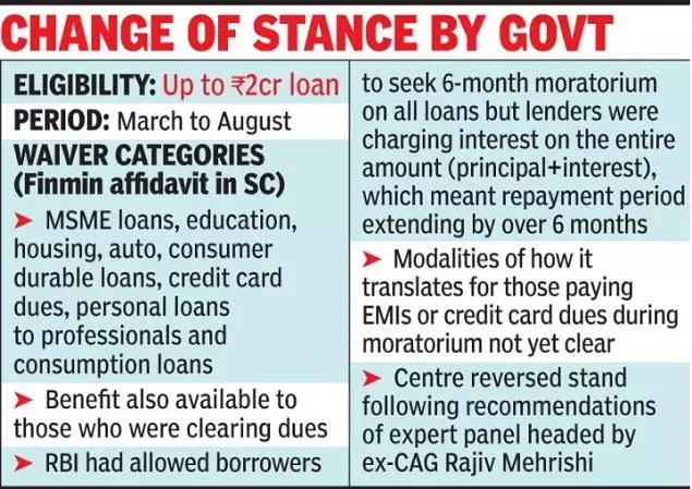 78455452 Centre ready to waive interest on interest during moratorium | India News