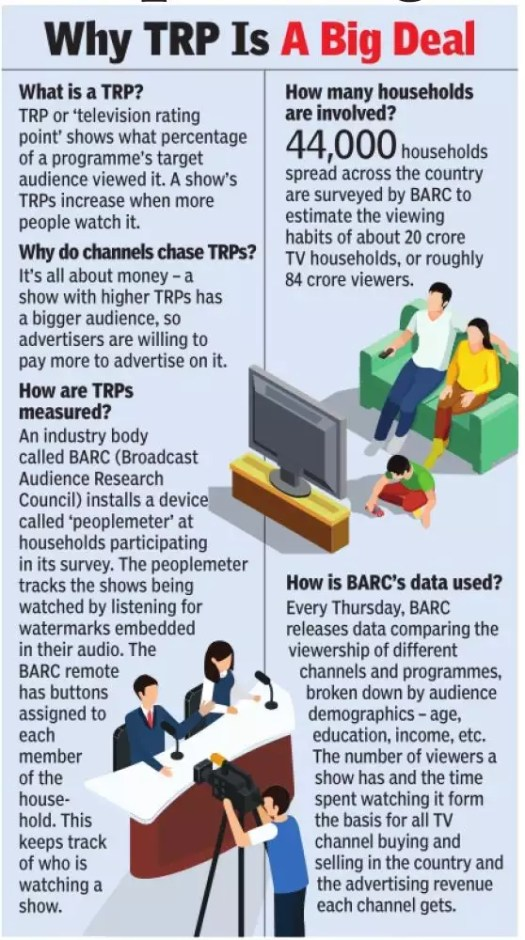 Mumbai police says it's busted racket to boost TV ratings, ad revenue   India News 2