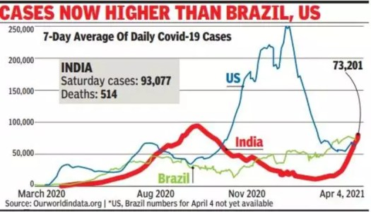 Corona cases in India: In over 5 months, India's Covid count again world's highest | India News 2
