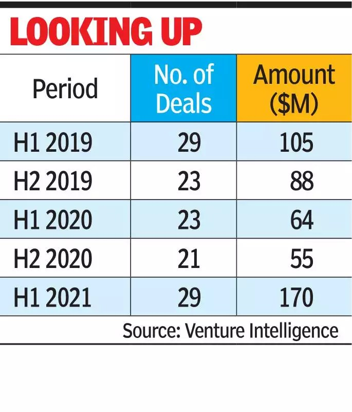Venture capital investment sees strong rise in H1 2021