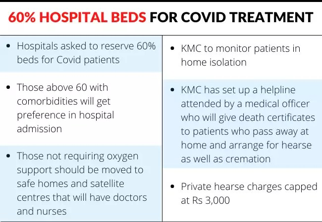 Coronavirus cases in Kolkata: Every second person getting tested in Kolkata is positive   Kolkata News – Times of India