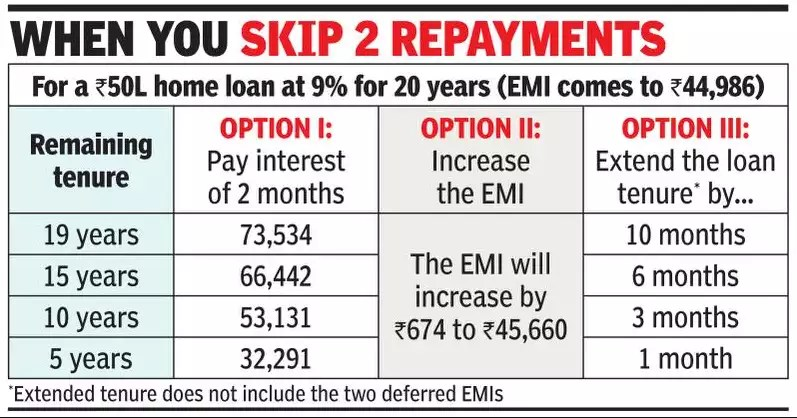 To Skip An EMI You Must Inform The Banks-Telugu Business News Roundup Today