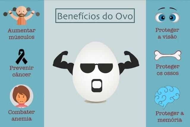 Comer ovo diariamente faz mal à saúde?