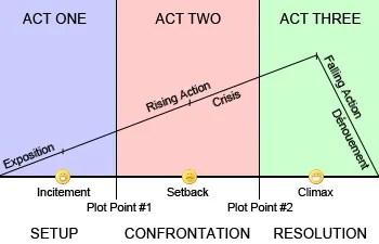 """Vaizdo rezultatas pagal užklausą """"three act structure"""""""
