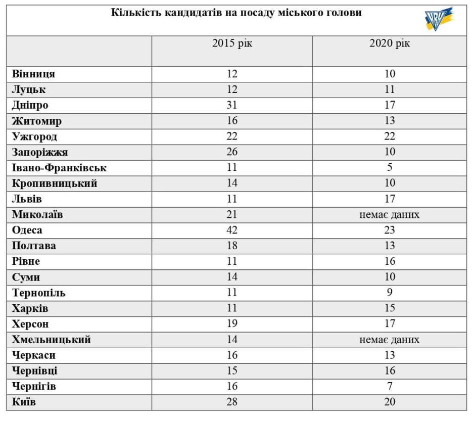 Місцеві вибори в Україні: По сім кандидатів на посаду міського голови