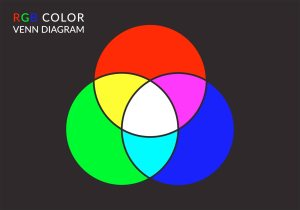 Free Vector RGB Color Venn Diagram  Download Free Vector