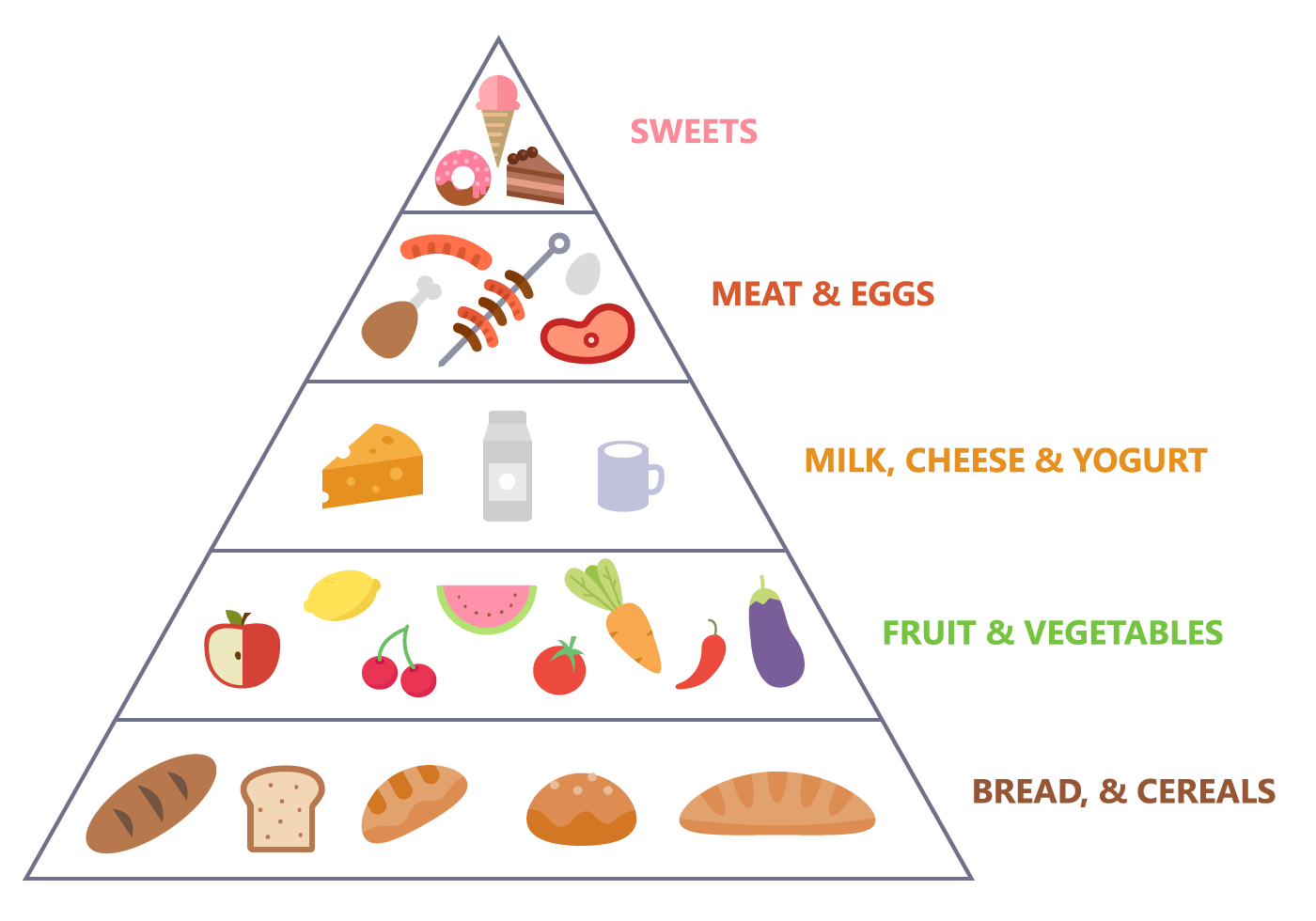 Free Food Pyramid Vector