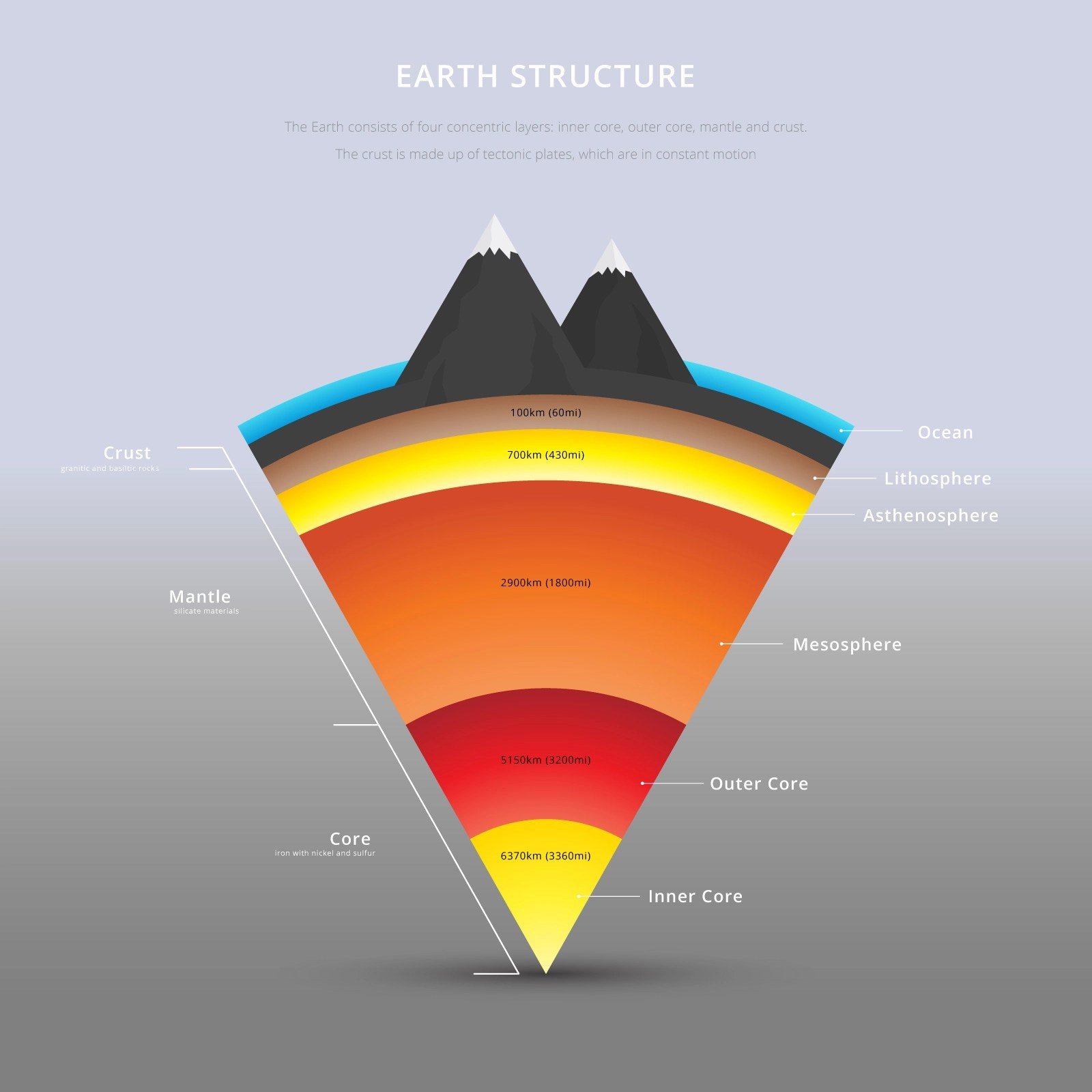 Structure Of The Earth Details Illustration