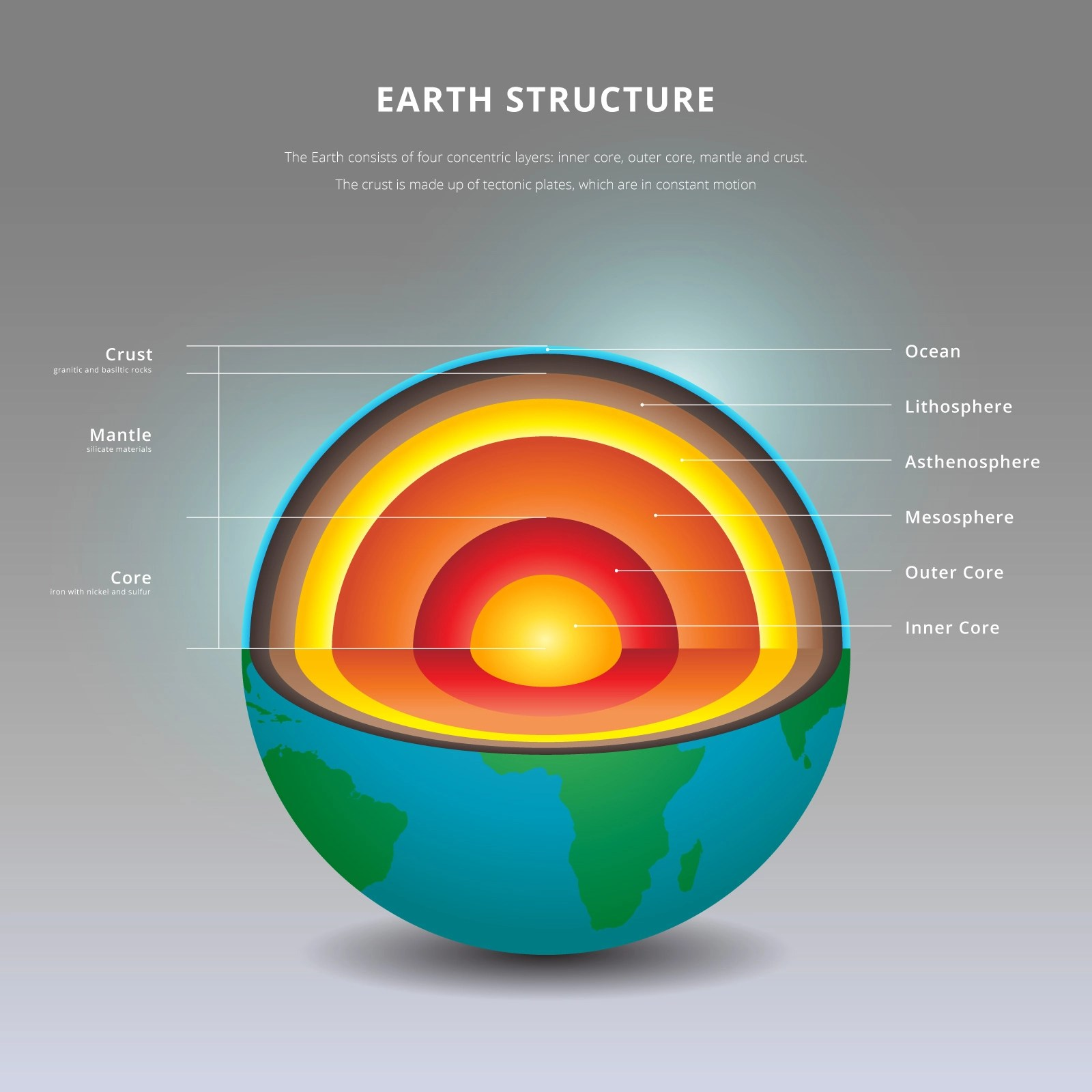Structure Of The Earth Interior Details Illustration