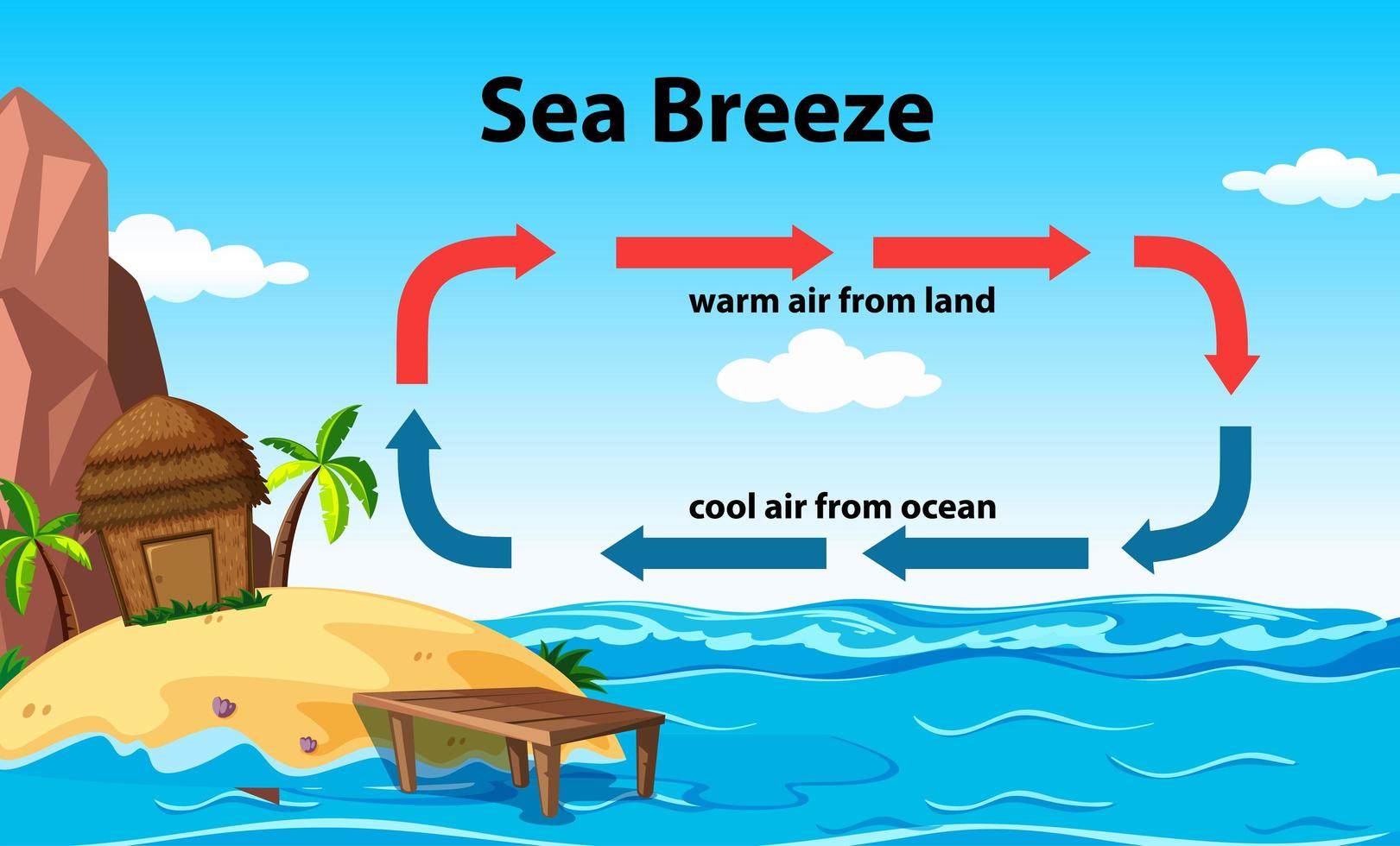 Science Educational Poster Design For Sea Breeze