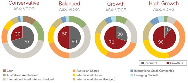 Vanguard Australia - New Vanguard ETFs offer diversified portfolios in one  trade