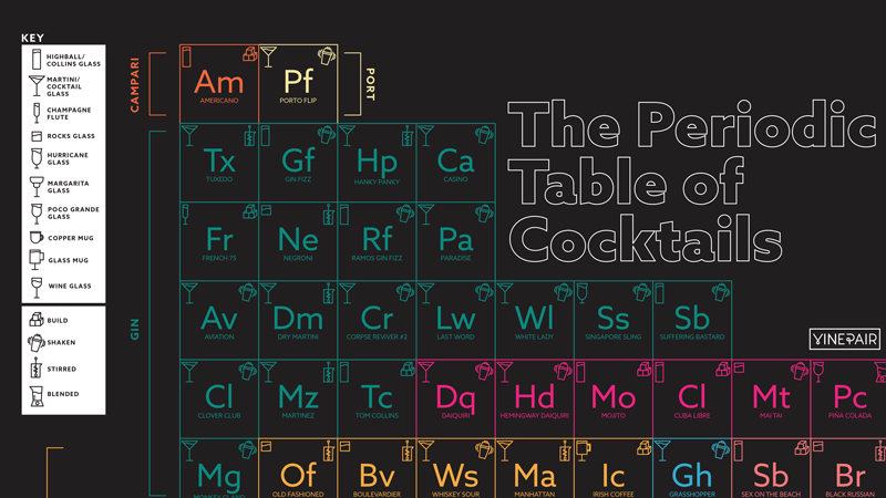 Best Periodic Table of Cocktails Poster