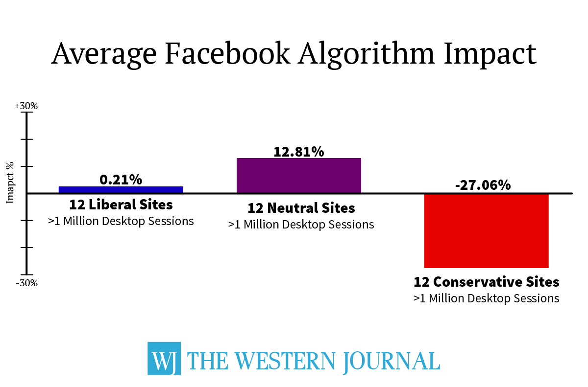 Facebook Algorithm Crushing Conservative News