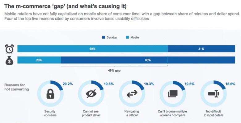 Mobile Commerce Gap