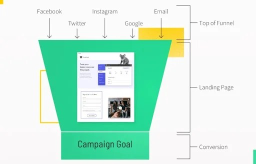 A Typical Landing Page Funnel