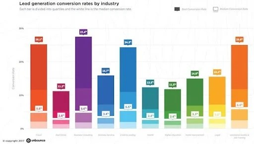 Graph Of Lead Generation Conversion Rates By Industry