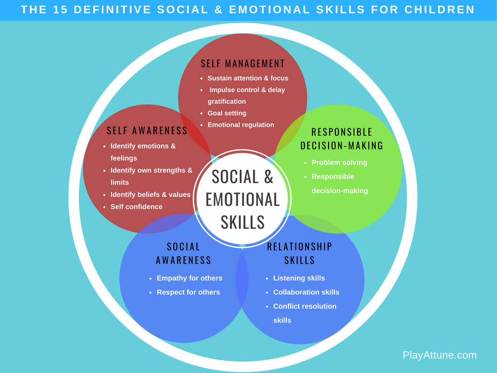 Social Skills Amp Play Therapy Activities
