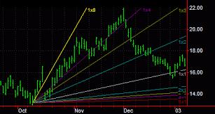Trading Trendlines