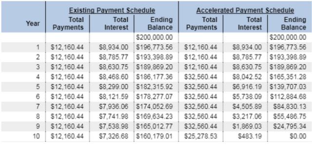amortization savings
