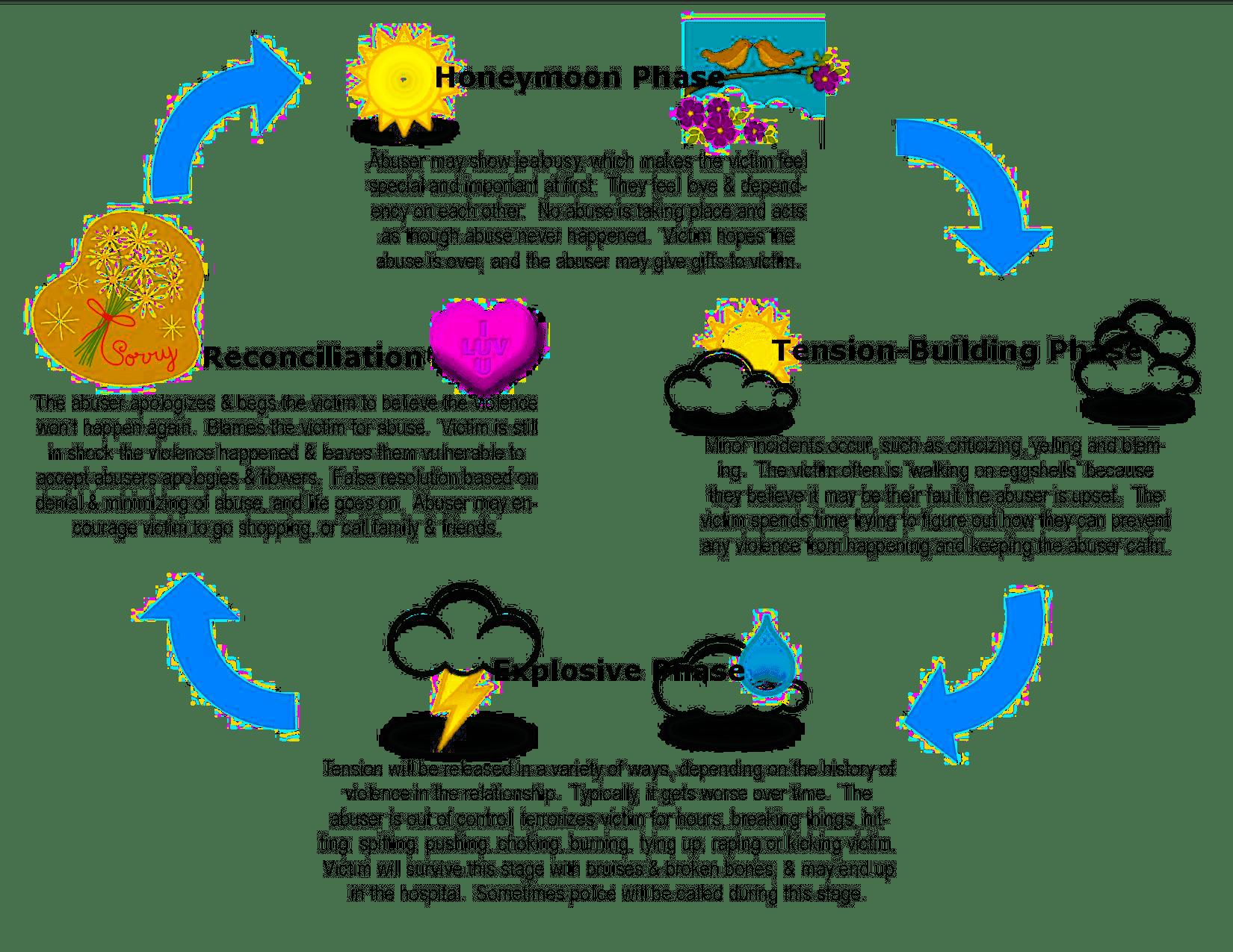 Dv Amp Sa Information Resources