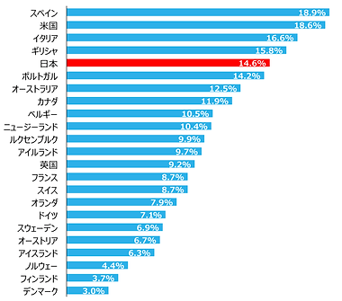 子供の貧困率の国際比較