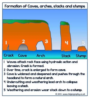All about coastal erosion