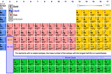 periodic table of elements of chemistry best of dynamic periodic table of elements and chemistry new periodic table dynamic fresh download periodic table