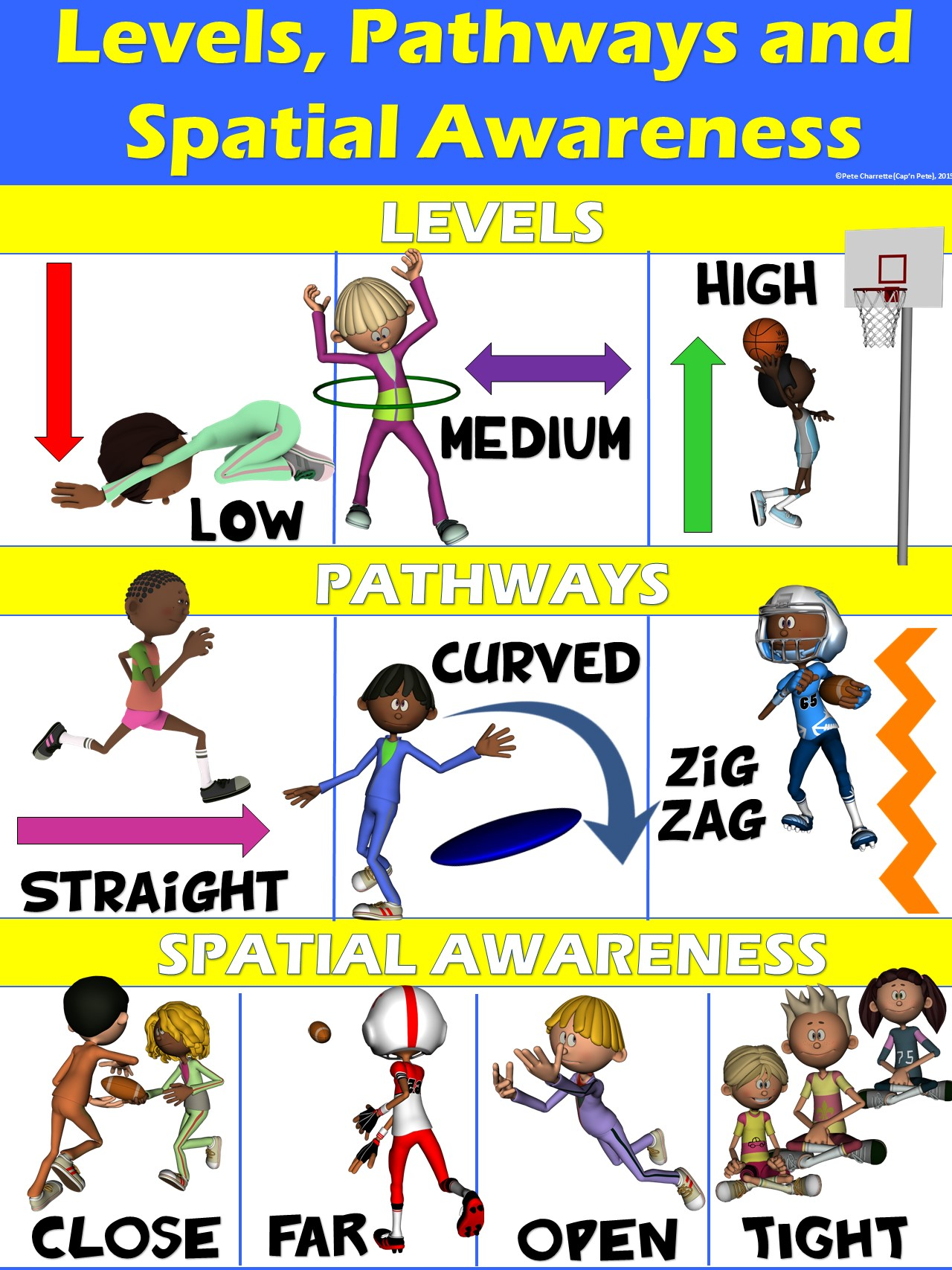 Pe Poster Levels Pathways And Spatial Awareness