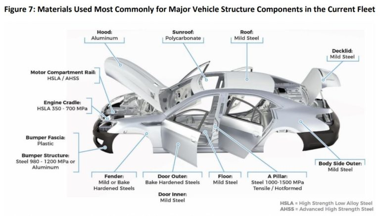 Future Automotive Manufacturing Materials And Processes