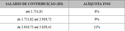 Divulgada tabela de Contribuição Mensal do INSS e a tabela do Salário-Família