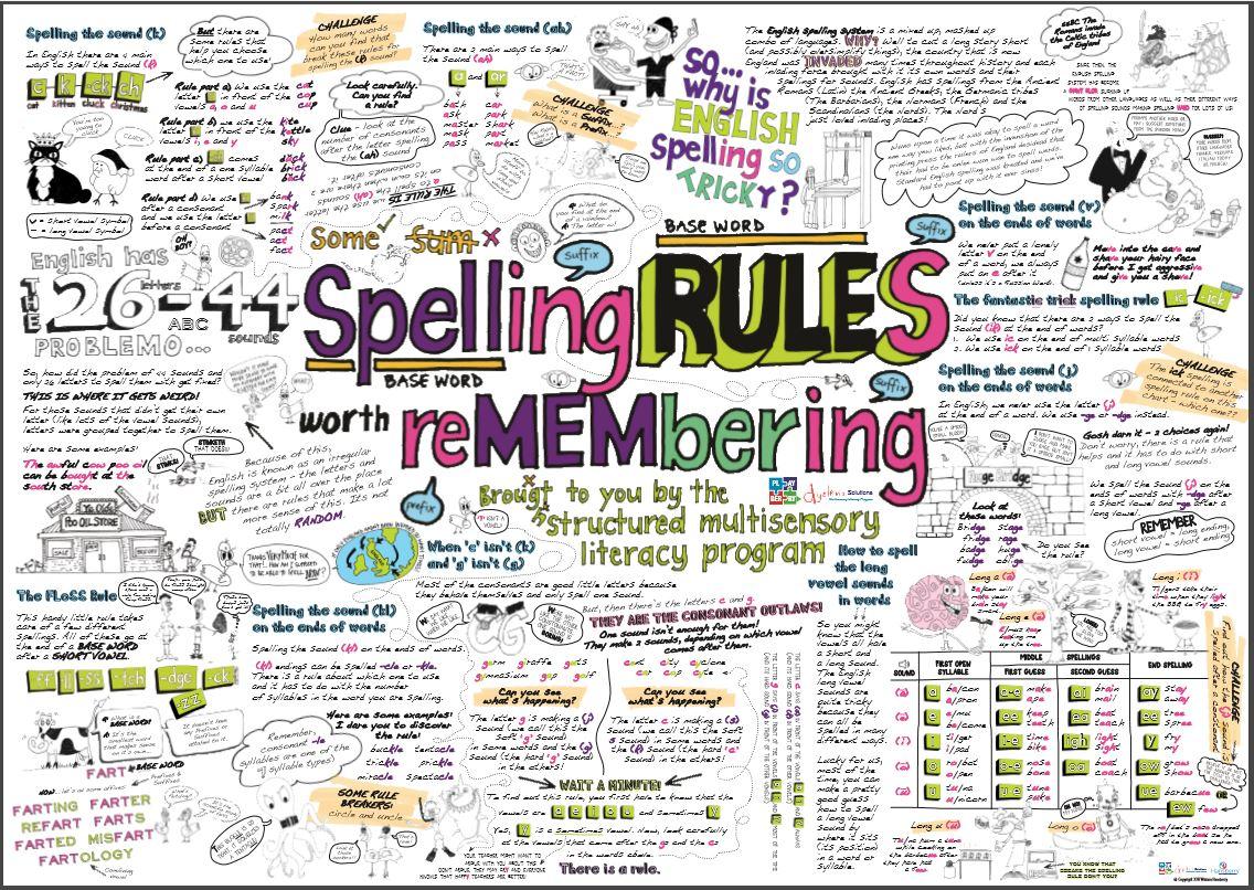 Spelling Rules Mural