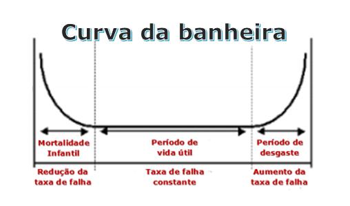 curva da banheira na manutenção