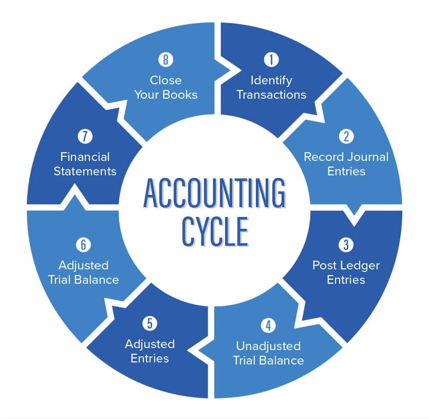 An Introduction To The Accounting Cycle