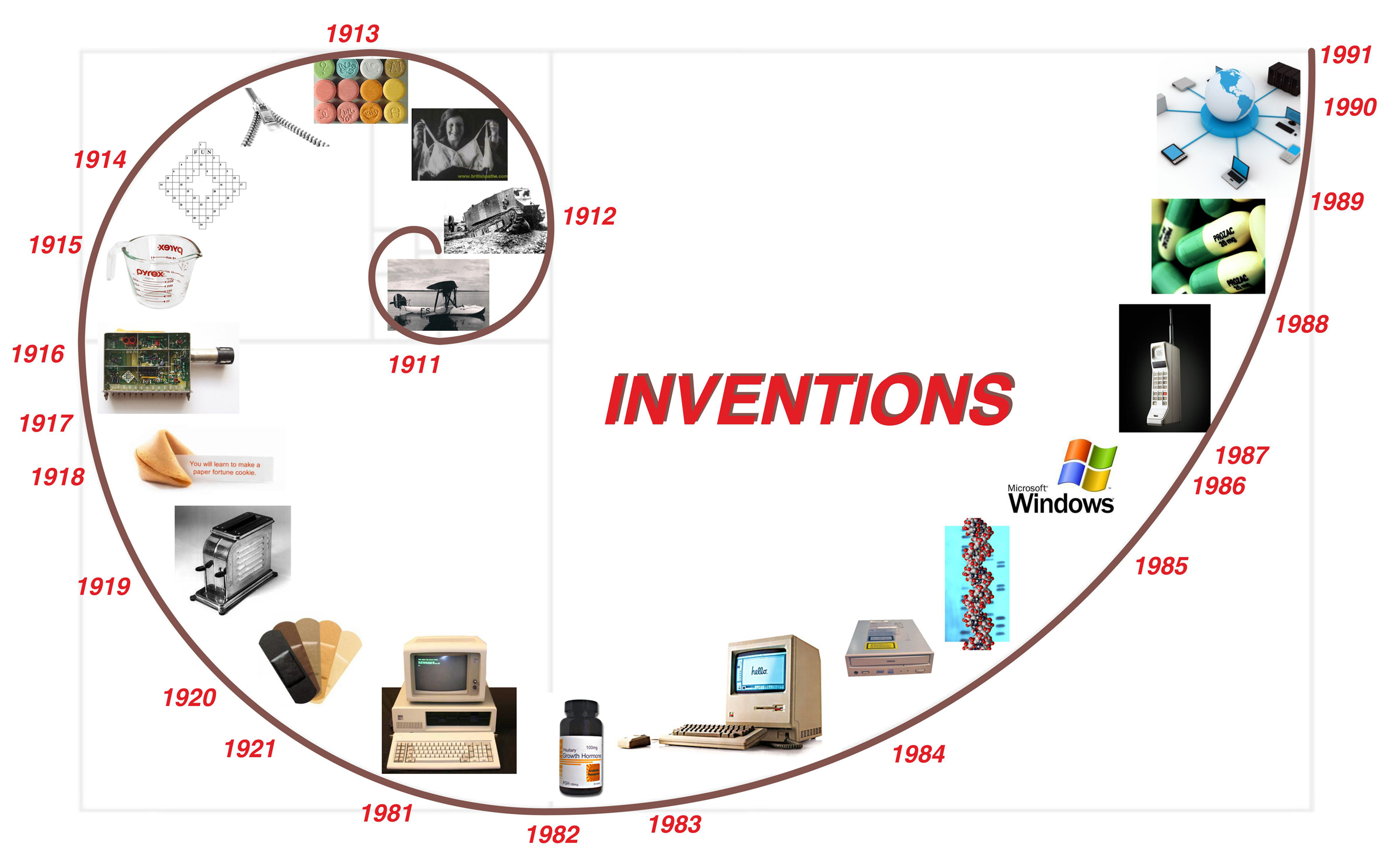 The Inventions Between Past And Present