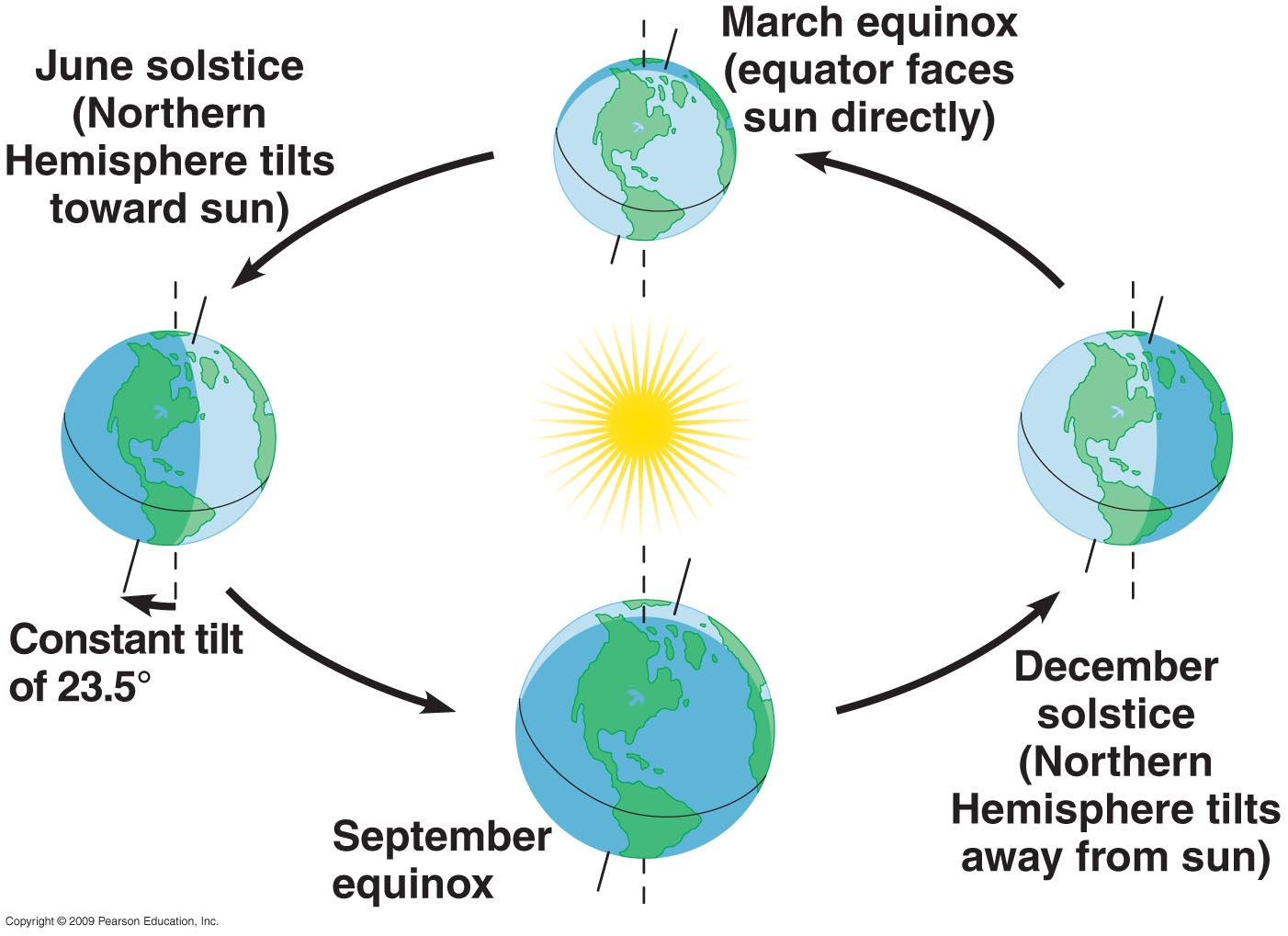 Northern Hemisphere Of The Seasons Worksheet Pictures To
