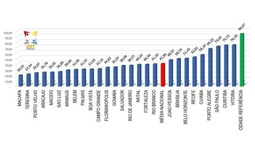 Maioria das cidades vai mal em primeira avaliação de transparência | Inteligência Social para o Desenvolvimento Sustentável
