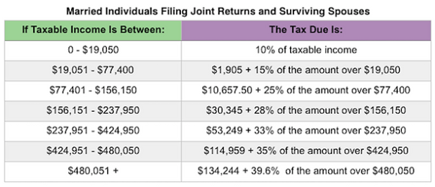 Irs 2017 Tax Tables Married Filing Jointly