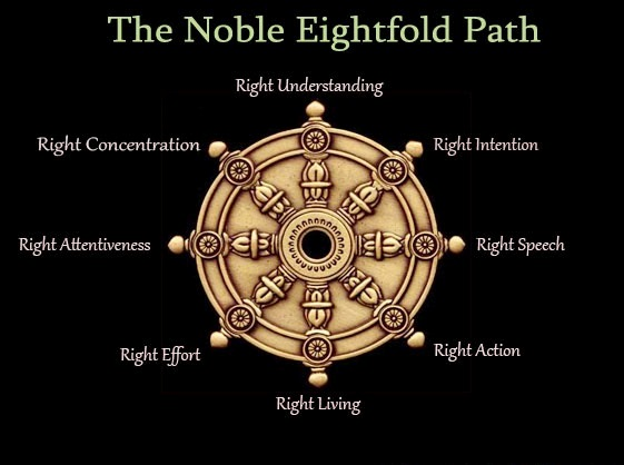 What Is The Noble Eightfold Path Of Buddhism
