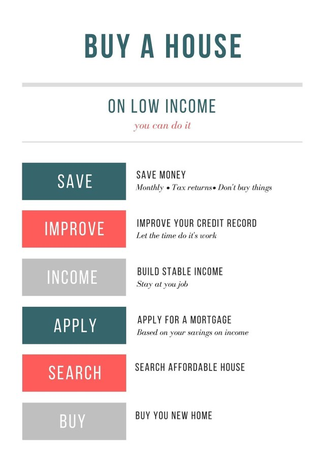 How To Afford To Buy a House on Low Income