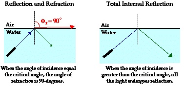 The Total Internal Reflection Amp Critical Angle