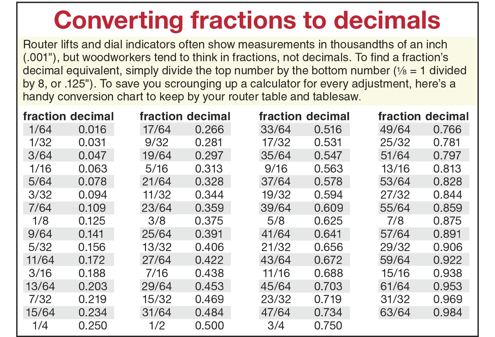 Inches To Decimal Conversion Chart Printable