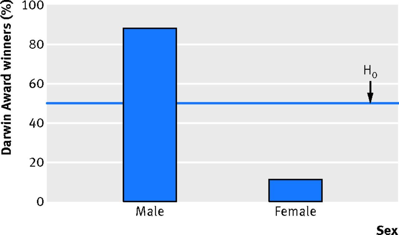 Hombres y mujeres ganadores del premio Darwin. La línea H0 representa el porcentaje esperado bajo la hipótesis de que hombres y mujeres son igual de idiotas. Evidentemente esa línea marca el 50%. Sobre el premio Darwin: https://es.wikipedia.org/wiki/Premios_Darwin